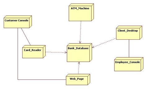 deployment diagram of atm uml diagrams for atm machine it kaka