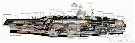 Aircraft Carrier Floor Plan nimitz profile view