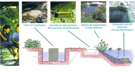 Piscine Naturelle En Kit 3119 by Produit Piscines 233 Cologiques Et Naturelles Ecologie