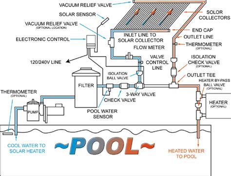 Solar panel to battery connect besides swimming pool plumbing diagram