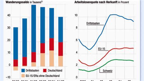 Brief Schweiz Australien Migration Nach Ma 223 2 Die Schweiz Profitiert Deutschen Zuwanderern Wirtschaft Faz