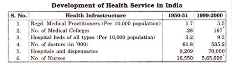 50 Years Of Indian Independence Essay by Progress Of Health Services In India After Independence