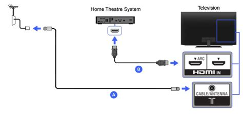 connect  home theater   led tv  settop box