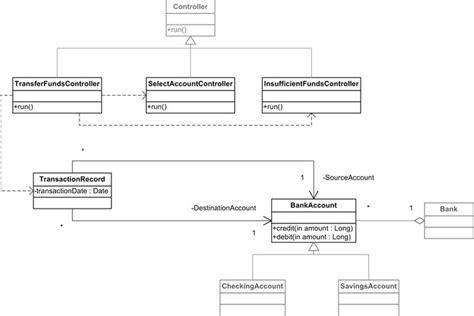 diagramme de classe java en ligne les 25 meilleures id 233 es de la cat 233 gorie diagramme de