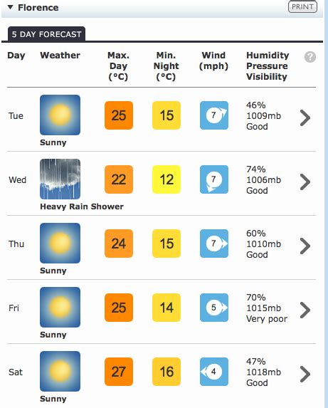 bcc firenze tuscany weather forecast visit tuscany
