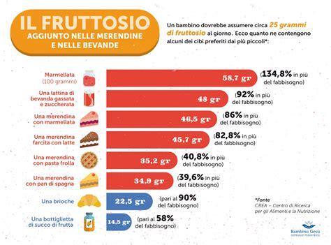 alimenti contenenti acido urico cosa 232 meglio per i bambini stevia o fruttosio guida