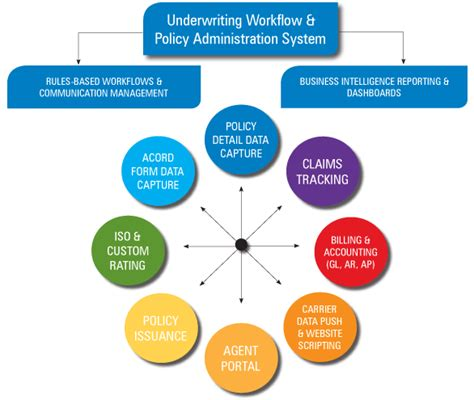 workflow system administrator workflow system administrator best free home design