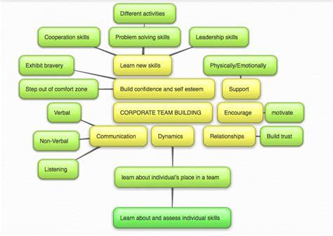 Sociogram Of The Mats team building