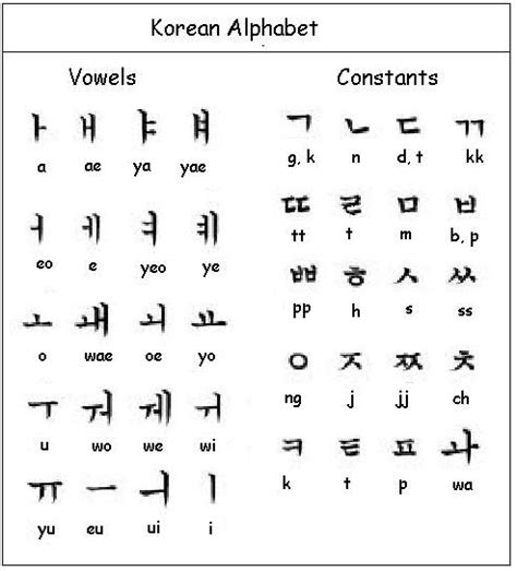 Closing Letter Korean best 25 hangul alphabet ideas on korean