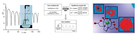 pattern formation by interacting chemical fronts laboratory of nonlinear chemical dynamics