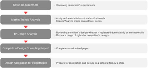 process layout features wips global worldwide intellectual property service wips