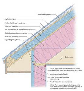 Best Way To Insulate Basement Ceiling by Rigid Foam On The Roof And Walls Fine Homebuilding
