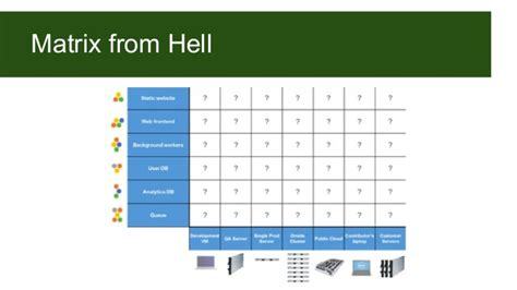 Snapshots From Hell The Of An Mba Pdf by Cloud Container Service In Por Heitor Vidal