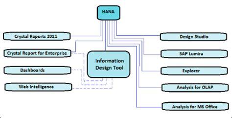 tutorialspoint business analysis sap hana bi development reporting and dashboard tools
