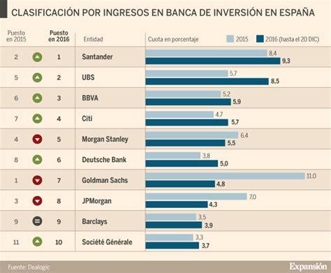 bancos inversion santander ubs y bbva lideran la banca de inversi 243 n en