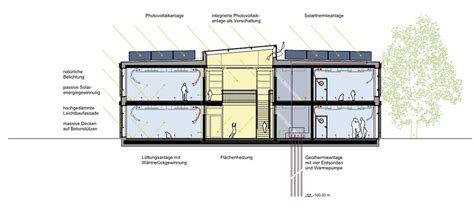 Section Care by Pilot Project In Wustrow On The Baltic Sea Detail
