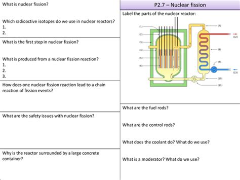 Nuclear Fission And Fusion Worksheet by P1 P2 P3 Key Points Mind Maps By Physicsteacher55