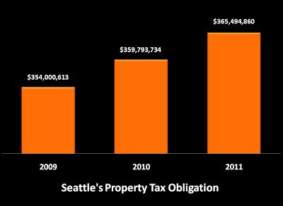 How Much Is The Tax In Seattle Mba Internship by Park About Those Property Taxes