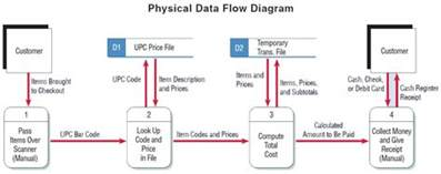 physical data flow diagram start car physical free engine image for user manual