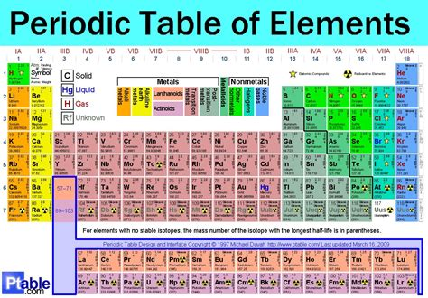Periodic Table Of by Canaryspot S A Site Designed For Entertainment We Lead Others Follow