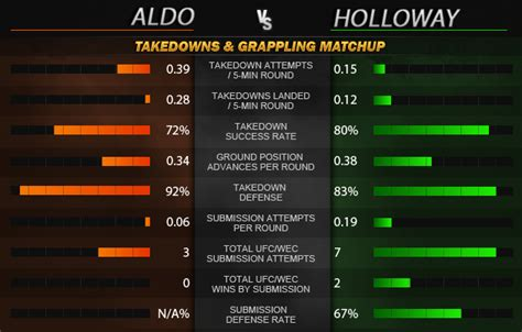 Aldo Copy Take Two An Interpretation Of The Luella Stevie by Ufc 212 Statistical Matchup Analysis Aldo Vs Holloway