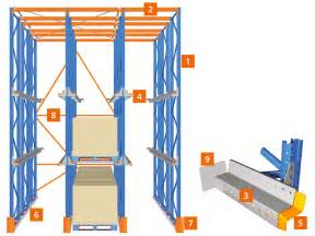 How To Rack Drive In Racking Drive Through Storage System Stow