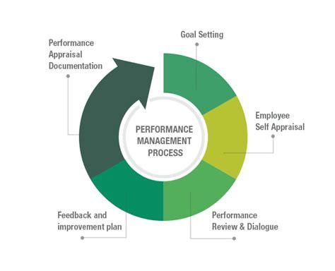 performance management process template performance management process thedrudgereort280 web fc2