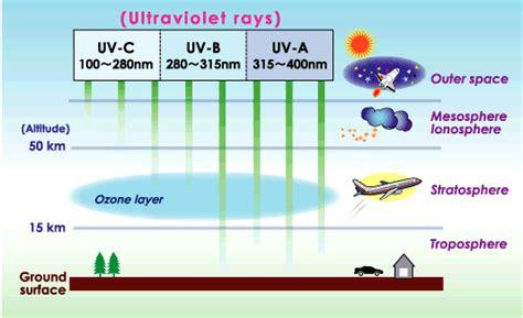 uv b le the ozone