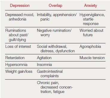depression disorder mixed anxiety  depressive disorder