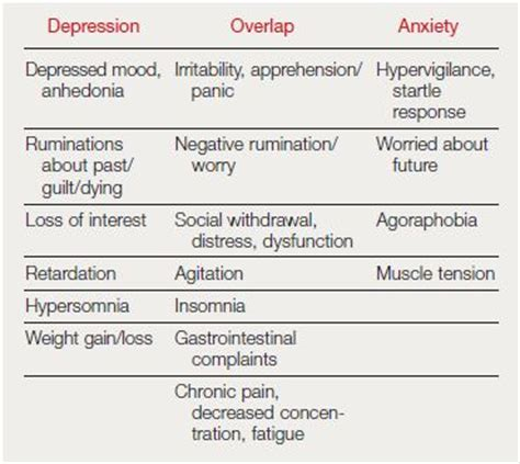 Can Detox Hapoen Adter Stress by Anxiety Symptoms In Depression Clinical And Conceptual