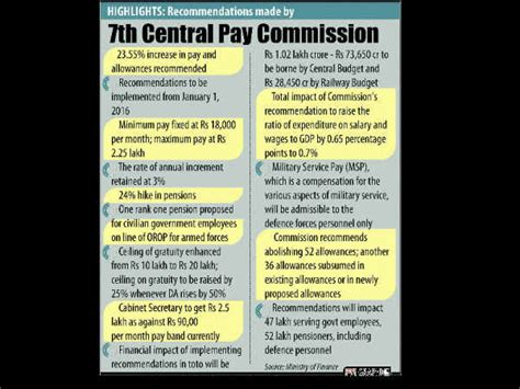 7 pay commission latest news in hindi know what 7th pay commission is all about 7th प कम शन