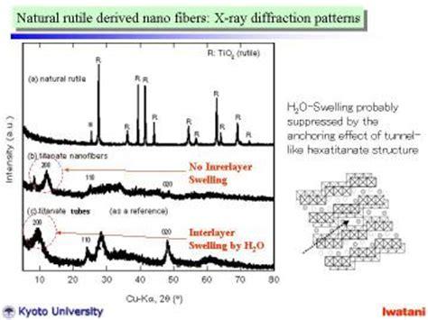 xrd pattern of sodium titanate 鈴木義和 yoshikazu suzuki laboratory