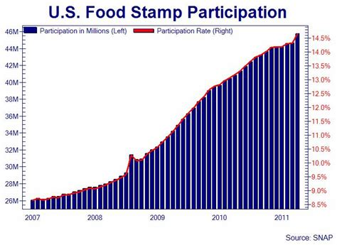 Cheapest State To Live by Food Stamp Use Surges By Most In Years As Alabama