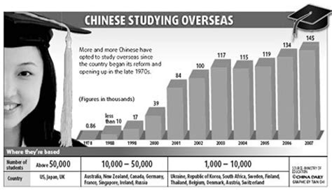 Lost At Home Abroad appeal of overseas studies grows in china