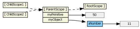 ng include ng template understanding scopes 183 angular angular js wiki 183 github