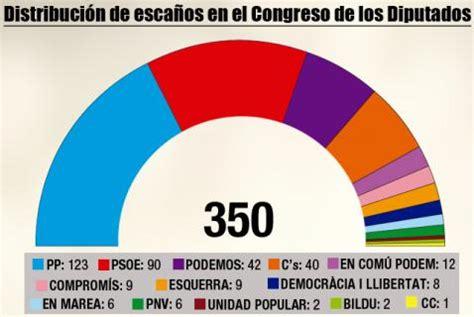ramon mantovani il confronto delle idee le elezioni spagnole 20