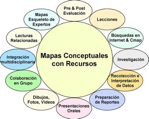 imagenes de mapas mentales mapa conceptual ejemplos para secundaria buscar con