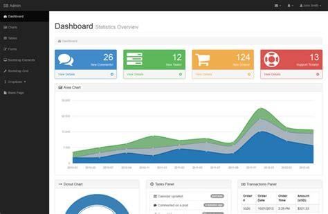 bootstrap 3 dashboard template free check out sb admin possibly the world s most downloaded