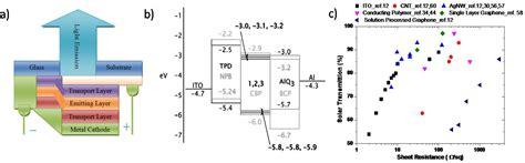 organic light emitting diode stocks electronics free text emerging transparent conducting electrodes for organic light