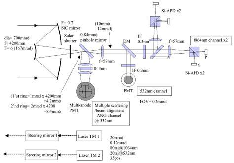 lidar diagram block diagram of the transmitter receiver system of a