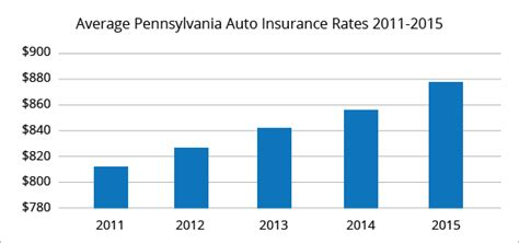 Auto Insurance Philadelphia Pa 5 by Best Car Insurance Rates In Philadelphia Pa Quotewizard