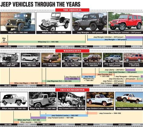 jeep through the years from willys to fiat jeep s history in toledo the blade
