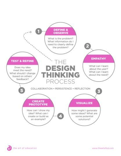 design thinking cv 420 best images about aoe resources on pinterest