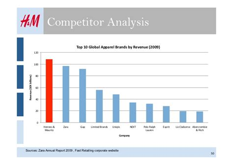 Uniqlo Rev Website by This Graph Shows A Competitors Analysis That Was Done By H