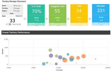 build the perfect sales rep scorecard gooddata