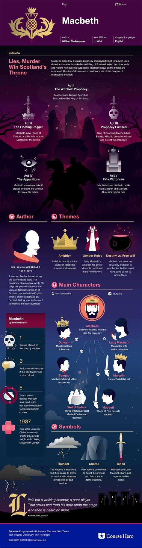 bird themes in macbeth 25 best macbeth quotes on pinterest macbeth william