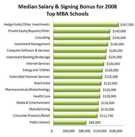 Mba Careers Salary typical salaries and bonuses in business areas for top