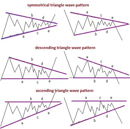 what does pattern rule mean how to trade the abcde elliot wave triangle setup