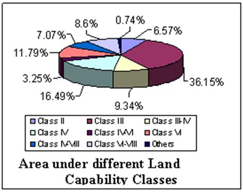 energy usage pattern in kerala resources land status of environment related issues