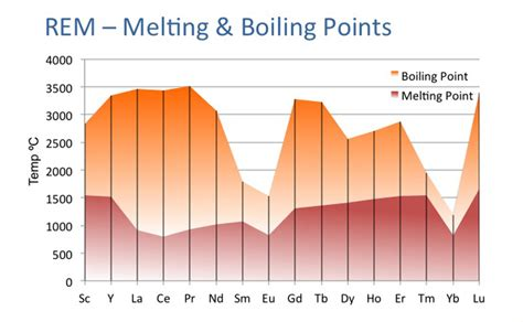 Boiling Points Earth Metals Periodic Table Groups
